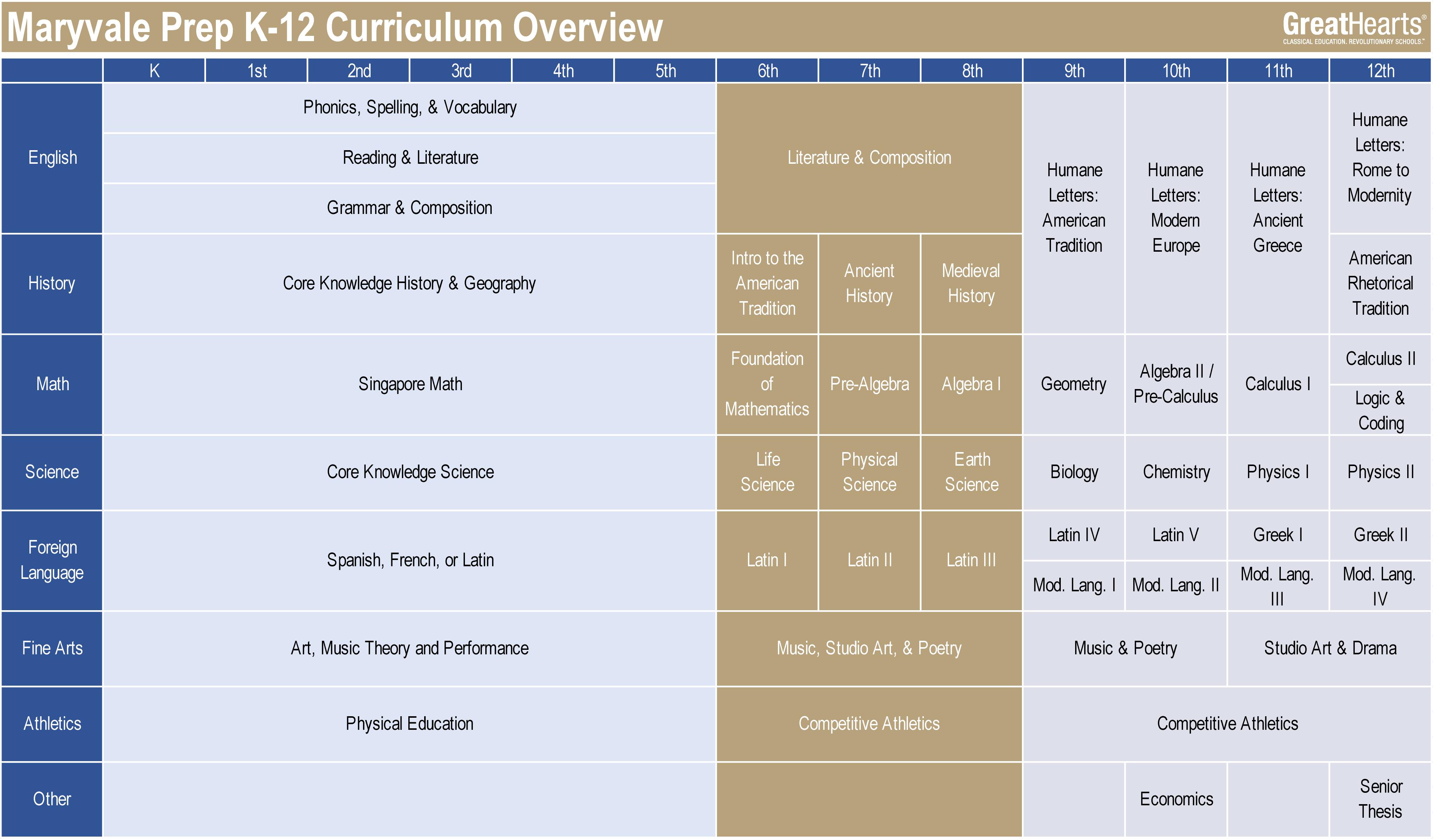 Maryvale Prep K-12 curriculum